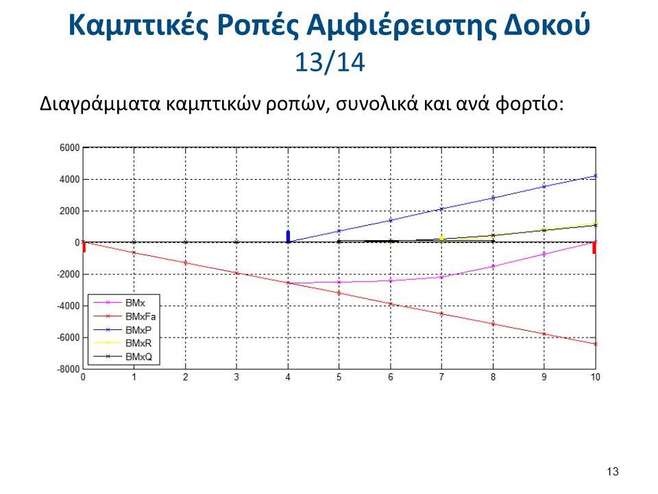 Καμπτικές Ροπές Αμφιέρειστης Δοκού 14/14 Βήμα 2: Εάν η δοκός είχε ένα ακόμη βάρος Β=500kN κατανεμημένο ομοιόμορφα σε όλο το μήκος της, να προσθέσετε τις απαραίτητες εντολές ή διορθώσεις στο πρόγραμμα ώστε να συνυπολογίζει το βάρος της στη συνολική ροπή.