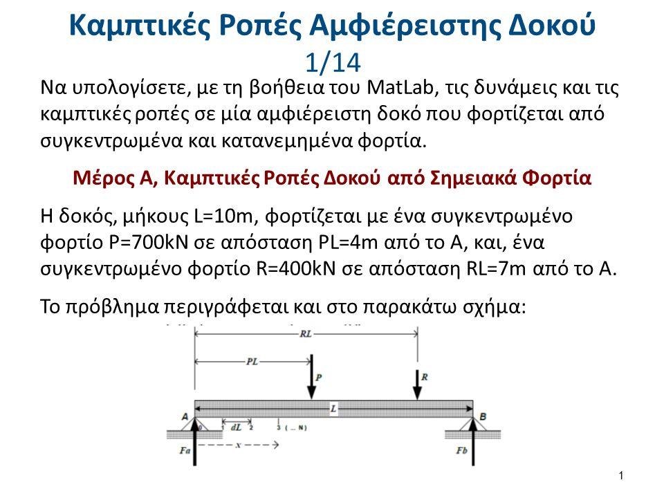 Καμπτικές Ροπές Αμφιέρειστης Δοκού 2/14 Βήμα 1: Να γράψετε ένα αρχικό πρόγραμμα (dokos.m) όπου θα ορίζονται τα δεδομένα του προβλήματος (να δίνονται σαν σταθερές, όχι με input) και θα υπολογίζονται οι αντιδράσεις Fa και Fb στα σημεία στήριξης Α και Β αντίστοιχα.