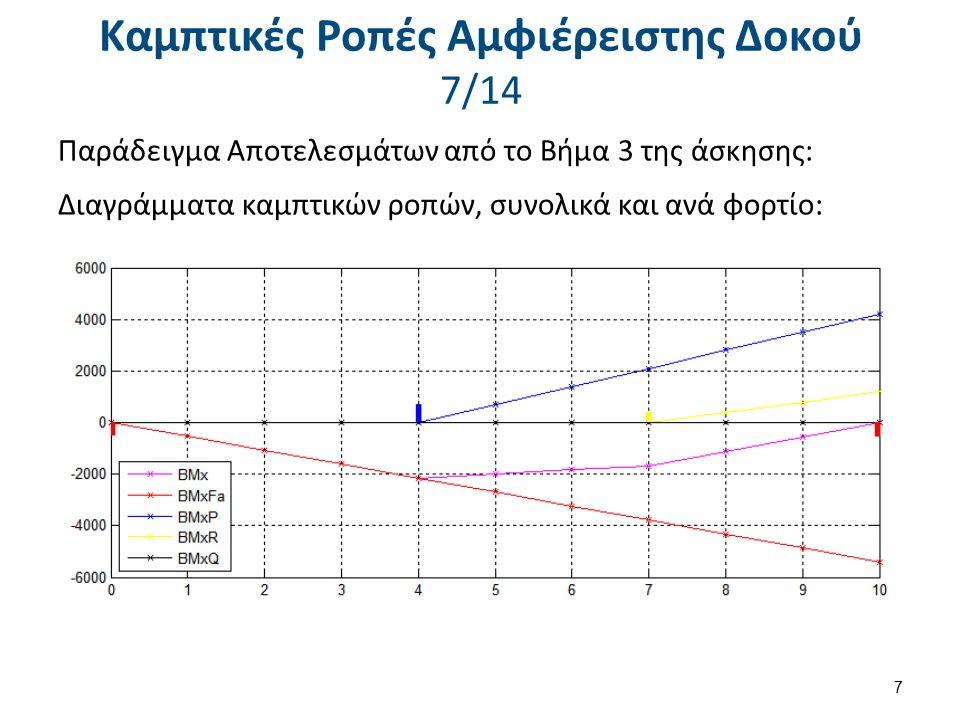 Καμπτικές Ροπές Αμφιέρειστης Δοκού 8/14 Βήμα 4: Τι προσθήκες θα κάνετε στο πρόγραμμα αν πρέπει προστεθεί ένα ακόμη φορτίο S=500kN στο μέσον της δοκού, ώστε να υπολογίζεται και αυτό στη συνολική ροπή; 8