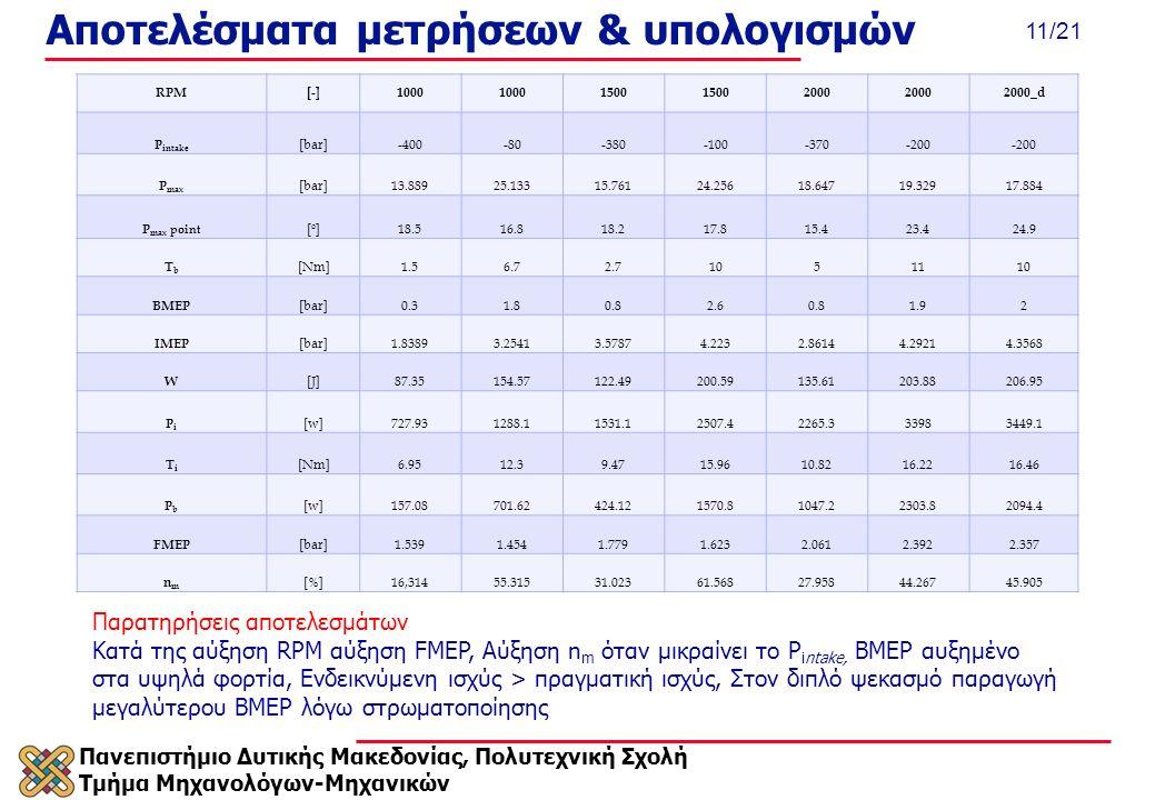 Πανεπιστήμιο Δυτικής Μακεδονίας, Πολυτεχνική Σχολή Τμήμα Μηχανολόγων-Μηχανικών 11/21 Αποτελέσματα μετρήσεων & υπολογισμών RPM[-]1000 1500 2000 2000_d P intake [bar]-400-80-380-100-370-200 P max [bar]13.88925.13315.76124.25618.64719.32917.884 P max point [ο][ο]18.516.818.217.815.423.424.9 TbTb [Nm]1.56.72.71051110 BMEP [bar]0.31.80.82.60.81.92 IMEP [bar]1.83893.25413.57874.2232.86144.29214.3568 W [J]87.35154.57122.49200.59135.61203.88206.95 PiPi [w]727.931288.11531.12507.42265.333983449.1 ΤiΤi [Nm]6.9512.39.4715.9610.8216.2216.46 PbPb [w]157.08701.62424.121570.81047.22303.82094.4 FMEP [bar]1.5391.4541.7791.6232.0612.3922.357 nmnm [%]16,31455.31531.02361.56827.95844.26745.905 Παρατηρήσεις αποτελεσμάτων Κατά της αύξηση RPM αύξηση FMEP, Αύξηση n m όταν μικραίνει το P intake, BMEP αυξημένο στα υψηλά φορτία, Ενδεικνύμενη ισχύς > πραγματική ισχύς, Στον διπλό ψεκασμό παραγωγή μεγαλύτερου BMEP λόγω στρωματοποίησης