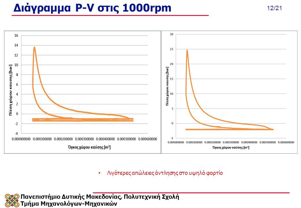 Πανεπιστήμιο Δυτικής Μακεδονίας, Πολυτεχνική Σχολή Τμήμα Μηχανολόγων-Μηχανικών 12/21 Διάγραμμα P-V στις 1000rpm Λιγότερες απώλειες άντλησης στο υψηλό φορτίο