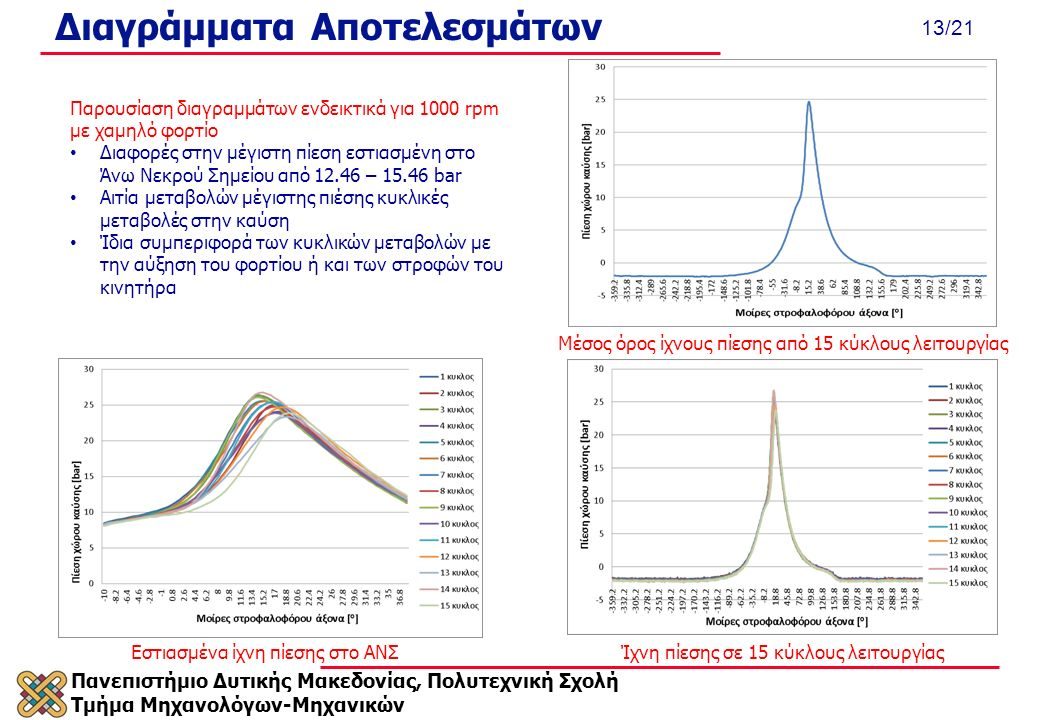 Πανεπιστήμιο Δυτικής Μακεδονίας, Πολυτεχνική Σχολή Τμήμα Μηχανολόγων-Μηχανικών 13/21 Διαγράμματα Αποτελεσμάτων Παρουσίαση διαγραμμάτων ενδεικτικά για 1000 rpm με χαμηλό φορτίο Διαφορές στην μέγιστη πίεση εστιασμένη στο Άνω Νεκρού Σημείου από 12.46 – 15.46 bar Αιτία μεταβολών μέγιστης πιέσης κυκλικές μεταβολές στην καύση Ίδια συμπεριφορά των κυκλικών μεταβολών με την αύξηση του φορτίου ή και των στροφών του κινητήρα Ίχνη πίεσης σε 15 κύκλους λειτουργίαςΕστιασμένα ίχνη πίεσης στο ΑΝΣ Μέσος όρος ίχνους πίεσης από 15 κύκλους λειτουργίας