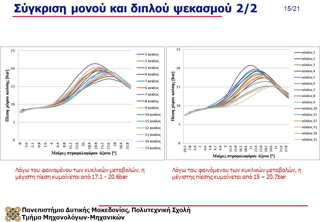 Πανεπιστήμιο Δυτικής Μακεδονίας, Πολυτεχνική Σχολή Τμήμα Μηχανολόγων-Μηχανικών 15/21 Σύγκριση μονού και διπλού ψεκασμού 2/2 Λόγω του φαινομένου των κυκλικών μεταβολών, η μέγιστη πίεση κυμαίνεται από 17.1 - 20.6bar Λόγω του φαινόμενου των κυκλικών μεταβολών, η μέγιστης πίεσης κυμαίνεται από 15 – 20.7bar