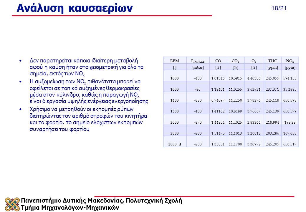 Πανεπιστήμιο Δυτικής Μακεδονίας, Πολυτεχνική Σχολή Τμήμα Μηχανολόγων-Μηχανικών 18/21 Ανάλυση καυσαερίων RPMP INTAKE COCO 2 O2O2 THCNO x [-] [mbar][%][%][%][%][%][%][ppm] 1000 -4001.0134610.59154.40386245.055594.155 1000 -801.1840111.02553.62921237.37135.2885 1500 -3800.7409711.22503.78276245.118650.598 1500 -1001.4116210.81893.76667245.139650.579 2000 -3701.4480411.40252.83366218.994198.33 2000 -2001.5147511.10133.20013203.286167.658 2000_d -2001.3585111.17003.30972245.205650.517 Δεν παρατηρείται κάποια ιδιαίτερη μεταβολή αφού η καύση ήταν στοιχειομετρική για όλα τα σημεία, εκτός των NO x Η αυξομείωση των NO x πιθανότατα μπορεί να οφείλεται σε τοπικά αυξημένες θερμοκρασίες μέσα στον κύλινδρο, καθώς η παραγωγή NO x είναι διεργασία υψηλής ενέργειας ενεργοποίησης Χρήσιμο να μετρηθούν οι εκπομπές ρύπων διατηρώντας τον αριθμό στροφών του κινητήρα και το φορτίο, το σημείο ελάχιστων εκπομπών συναρτήσει του φορτίου