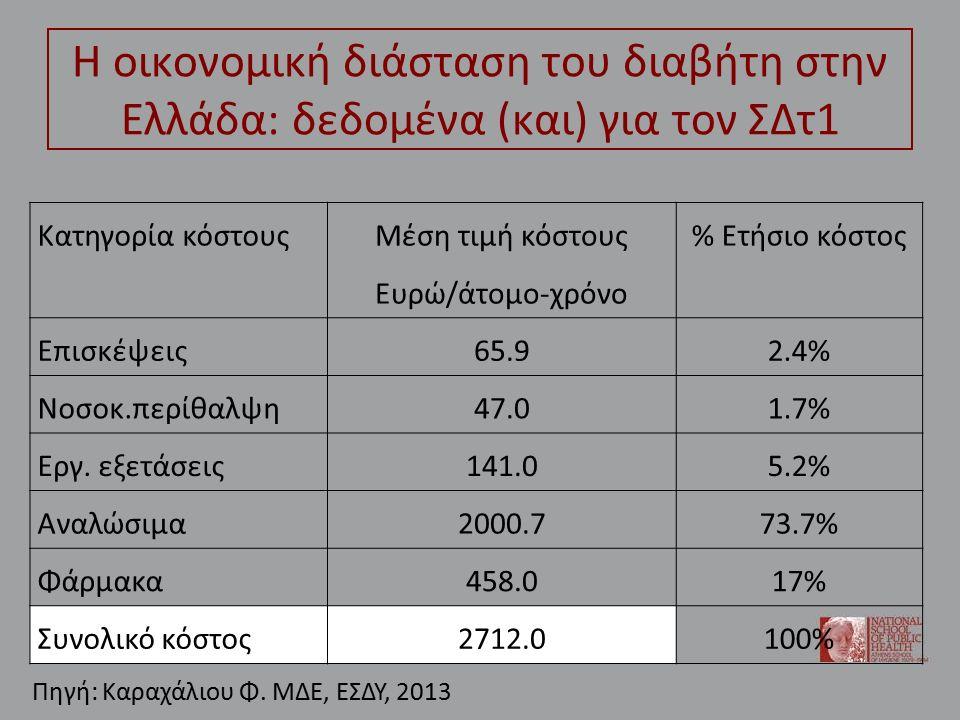 Η οικονομική διάσταση του διαβήτη στην Ελλάδα: δεδομένα (και) για τον ΣΔτ1 Κατηγορία κόστους Μέση τιμή κόστους Ευρώ/άτομο-χρόνο % Ετήσιο κόστος Επισκέψεις65.92.4% Νοσοκ.περίθαλψη47.01.7% Εργ.
