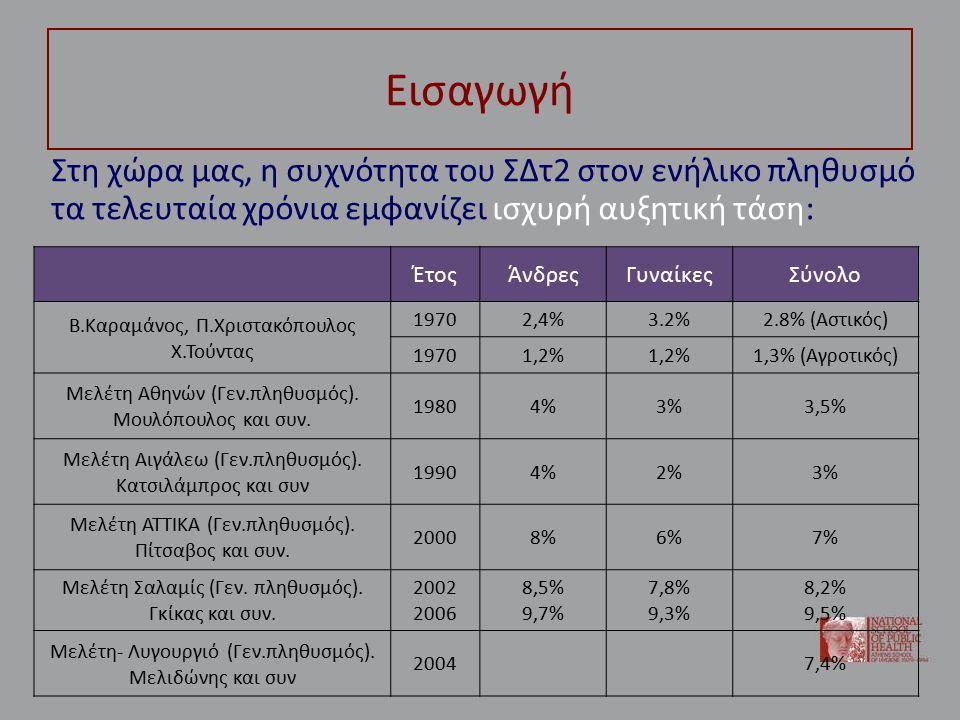 Δεδομένα επιπολασμού του ΣΔ στην Ελλάδα: ΕΣΔΥ 2010 Σε δείγμα 30.843 ερωτώμενων: – Επιπολασμός στον γενικό πληθυσμό (διαγνωσμένοι): 6,6% – Άνδρες: 7,7%, Γυναίκες: 5,6% – Ηλικίες 45-64: 7,1%, Ηλικίες 65+: 18,3%