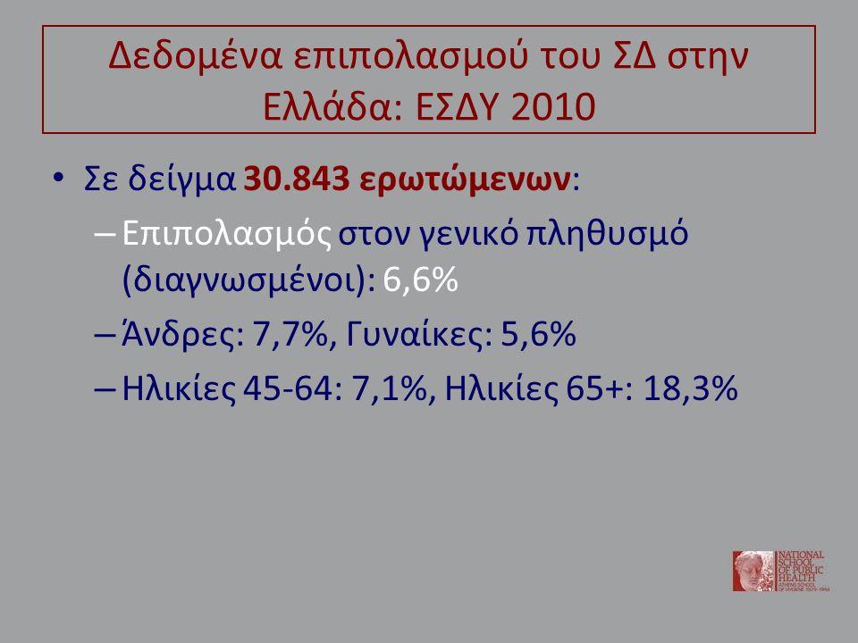 Εισαγωγή Συνεπεία του υψηλού επιπολασμού αλλά και των αναγκών των πασχόντων σε ενίοτε εντατική φροντίδα, ο ΣΔτ2 ευθύνεται για σημαντικές υγειονομικές δαπάνες στα συστήματα υγείας διεθνώς Ενδεικτικά, σύμφωνα με τη μελέτη CODE-2, το κόστος του διαβήτη στην Ευρώπη εκτιμάται ότι αντιστοιχεί στο 3%-6% των συνολικών υγειονομικών δαπανών κάθε χώρας 1 (με αναγωγή, περί το 1 δισ.