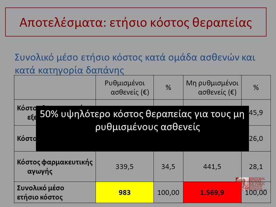 Αποτελέσματα: ετήσιο κόστος θεραπείας Ρυθμισμένοι ασθενείς (€) % Μη ρυθμισμένοι ασθενείς (€) % Κόστος διαγνωστικών εξετάσεων 428,943,6720,245,9 Κόστος επισκέψεων214,621,8408,226,0 Κόστος φαρμακευτικής αγωγής 339,534,5441,528,1 Συνολικό μέσο ετήσιο κόστος 983100,001.569,9100,00 Συνολικό μέσο ετήσιο κόστος κατά ομάδα ασθενών και κατά κατηγορία δαπάνης 50% υψηλότερο κόστος θεραπείας για τους μη ρυθμισμένους ασθενείς