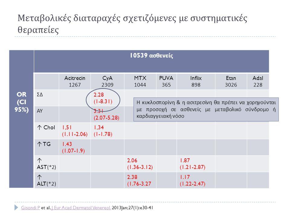 Μεταβολικές διαταραχές σχετιζόμενες με συστηματικές θεραπείες OR (CI 95%) 10539 ασθενείς Acitrecin 1267 CyA 2309 MTX 1044 PUVA 365 Inflix 898 Etan 302