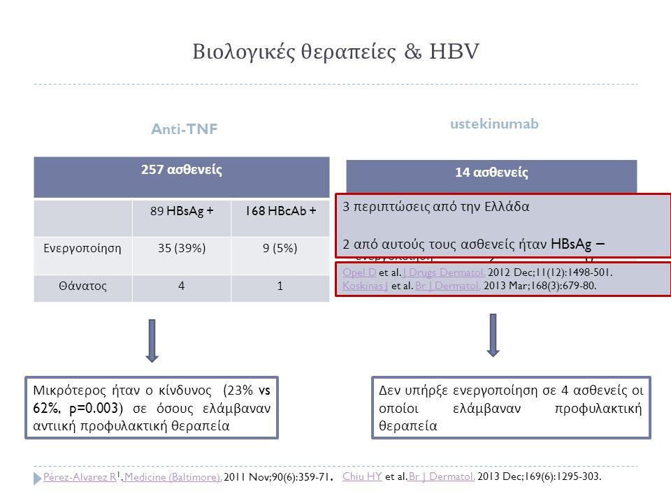 Βιολογικές θεραπείες & HBV Anti-TNF ustekinumab 257 ασθενείς 89 HBsAg +168 HBcAb + Ενεργοποίηση 35 (39%)9 (5%) Θάνατος 41 14 ασθενείς 11 HBsAg +4 HBcA