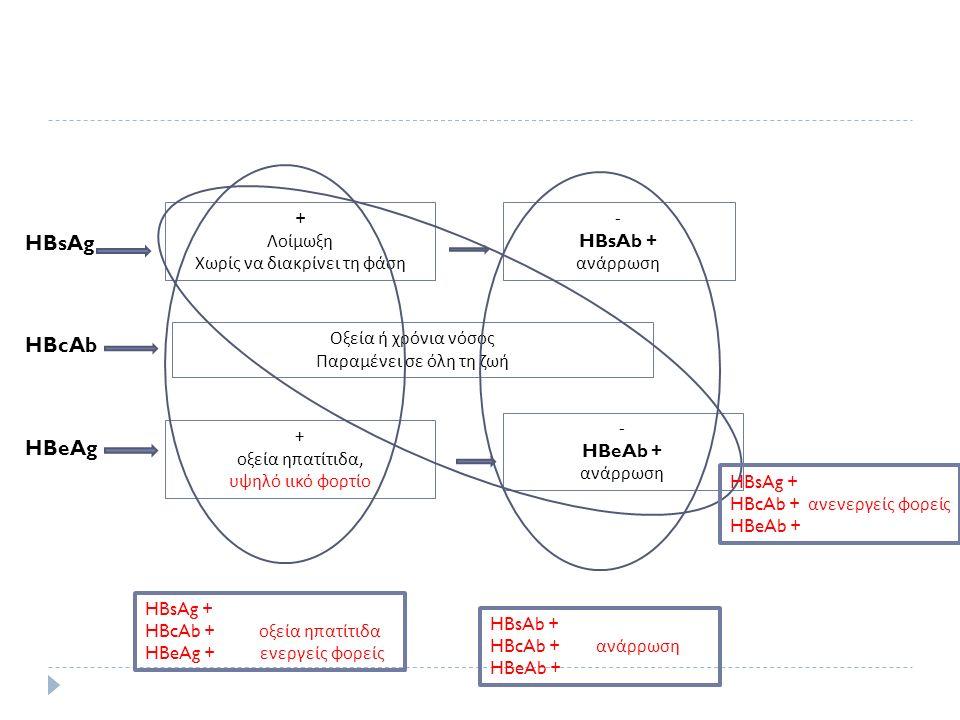 HBsAg HBcAb HBeAg + Λοίμωξη Χωρίς να διακρίνει τη φάση - HBsAb + ανάρρωση Οξεία ή χρόνια νόσος Παραμένει σε όλη τη ζωή + οξεία ηπατίτιδα, υψηλό ιικό φ