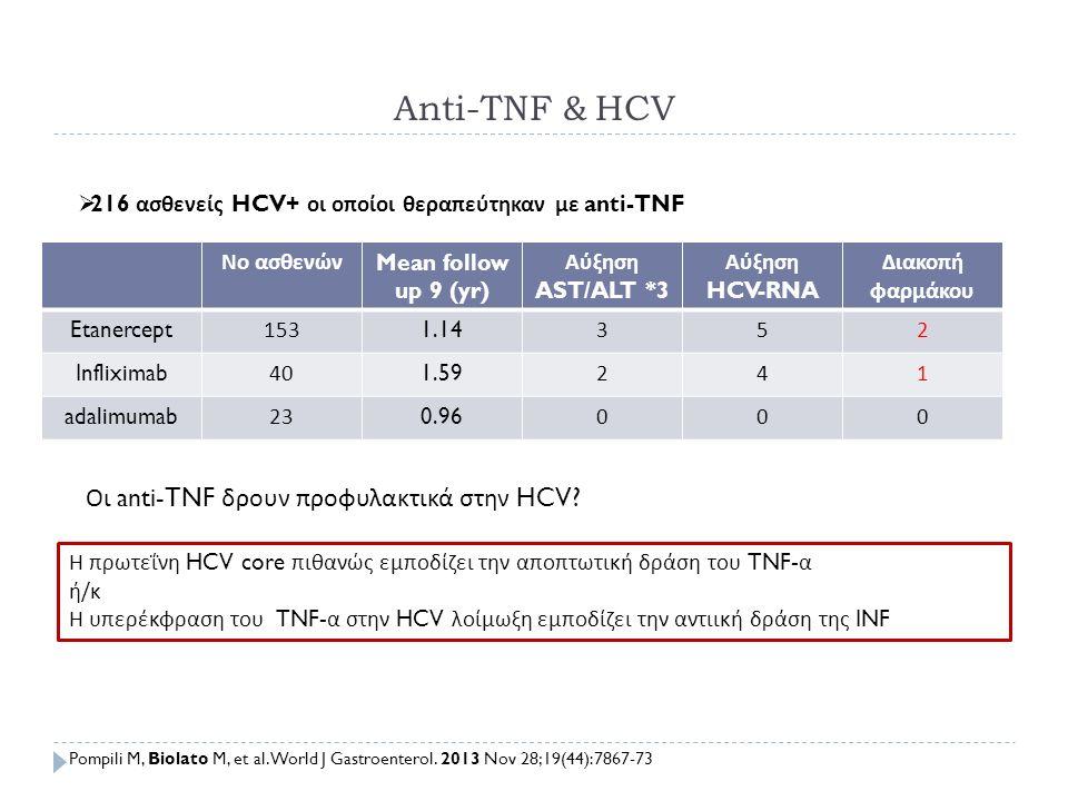 Anti-TNF & HCV Νο ασθενών Mean follow up 9 (yr) Αύξηση AST/ALT *3 Αύξηση HCV-RNA Διακοπή φαρμάκου Etanercept1531.14352 Infliximab401.59241 adalimumab2