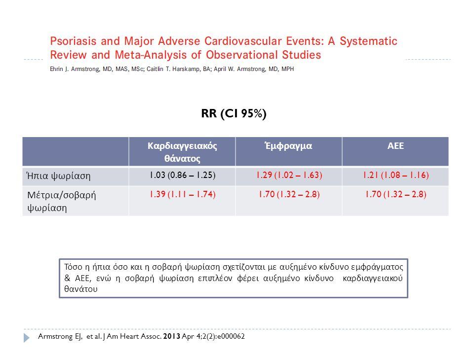 Καρδιαγγειακός θάνατος ΈμφραγμαΑΕΕ Ήπια ψωρίαση 1.03 (0.86 – 1.25)1.29 (1.02 – 1.63)1.21 (1.08 – 1.16) Μέτρια / σοβαρή ψωρίαση 1.39 (1.11 – 1.74)1.70