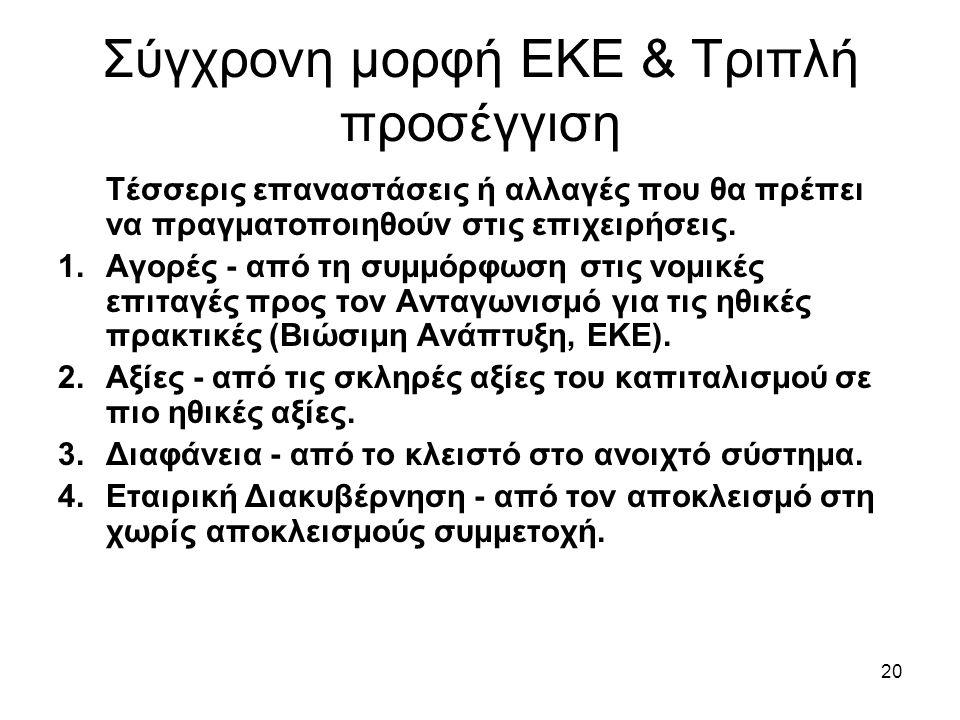20 Σύγχρονη μορφή ΕΚΕ & Τριπλή προσέγγιση Τέσσερις επαναστάσεις ή αλλαγές που θα πρέπει να πραγματοποιηθούν στις επιχειρήσεις.
