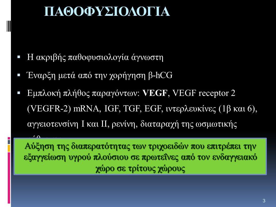 ΠΑΘΟΦΥΣΙΟΛΟΓΙΑ  Η ακριβής παθοφυσιολογία άγνωστη  Έναρξη μετά από την χορήγηση β-hCG  Εμπλοκή πλήθος παραγόντων: VEGF, VEGF receptor 2 (VEGFR-2) mRNA, IGF, TGF, EGF, ιντερλευκίνες (1β και 6), αγγειοτενσίνη Ι και ΙΙ, ρενίνη, διαταραχή της ωσμωτικής ρύθμισης.