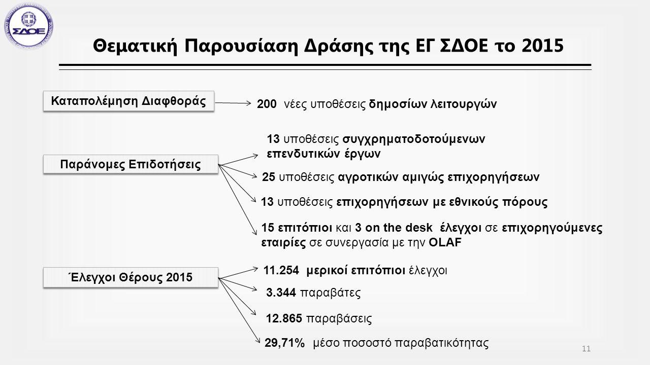 Θεματική Παρουσίαση Δράσης της ΕΓ ΣΔΟΕ το 2015 Καταπολέμηση Διαφθοράς 200 νέες υποθέσεις δημοσίων λειτουργών Παράνομες Επιδοτήσεις 13 υποθέσεις συγχρηματοδοτούμενων επενδυτικών έργων 25 υποθέσεις αγροτικών αμιγώς επιχορηγήσεων 13 υποθέσεις επιχορηγήσεων με εθνικούς πόρους 15 επιτόπιοι και 3 on the desk έλεγχοι σε επιχορηγούμενες εταιρίες σε συνεργασία με την OLAF Έλεγχοι Θέρους 2015 11.254 μερικοί επιτόπιοι έλεγχοι 3.344 παραβάτες 12.865 παραβάσεις 29,71% μέσο ποσοστό παραβατικότητας 11
