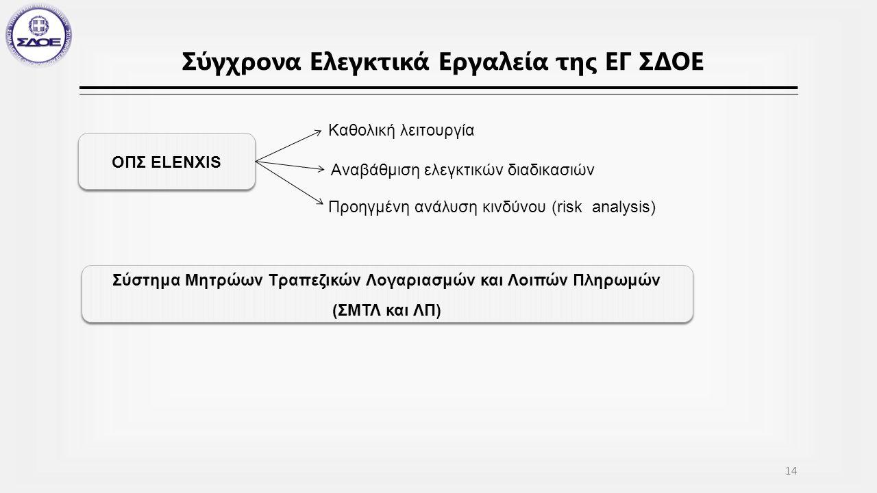 Σύγχρονα Ελεγκτικά Εργαλεία της ΕΓ ΣΔΟΕ ΟΠΣ ELENXIS Καθολική λειτουργία Αναβάθμιση ελεγκτικών διαδικασιών Προηγμένη ανάλυση κινδύνου (risk analysis) Σύστημα Μητρώων Τραπεζικών Λογαριασμών και Λοιπών Πληρωμών (ΣΜΤΛ και ΛΠ) 14