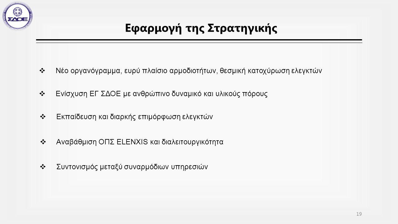 Εφαρμογή της Στρατηγικής  Νέο οργανόγραμμα, ευρύ πλαίσιο αρμοδιοτήτων, θεσμική κατοχύρωση ελεγκτών  Ενίσχυση ΕΓ ΣΔΟΕ με ανθρώπινο δυναμικό και υλικούς πόρους  Εκπαίδευση και διαρκής επιμόρφωση ελεγκτών  Αναβάθμιση ΟΠΣ ELENXIS και διαλειτουργικότητα 19  Συντονισμός μεταξύ συναρμόδιων υπηρεσιών