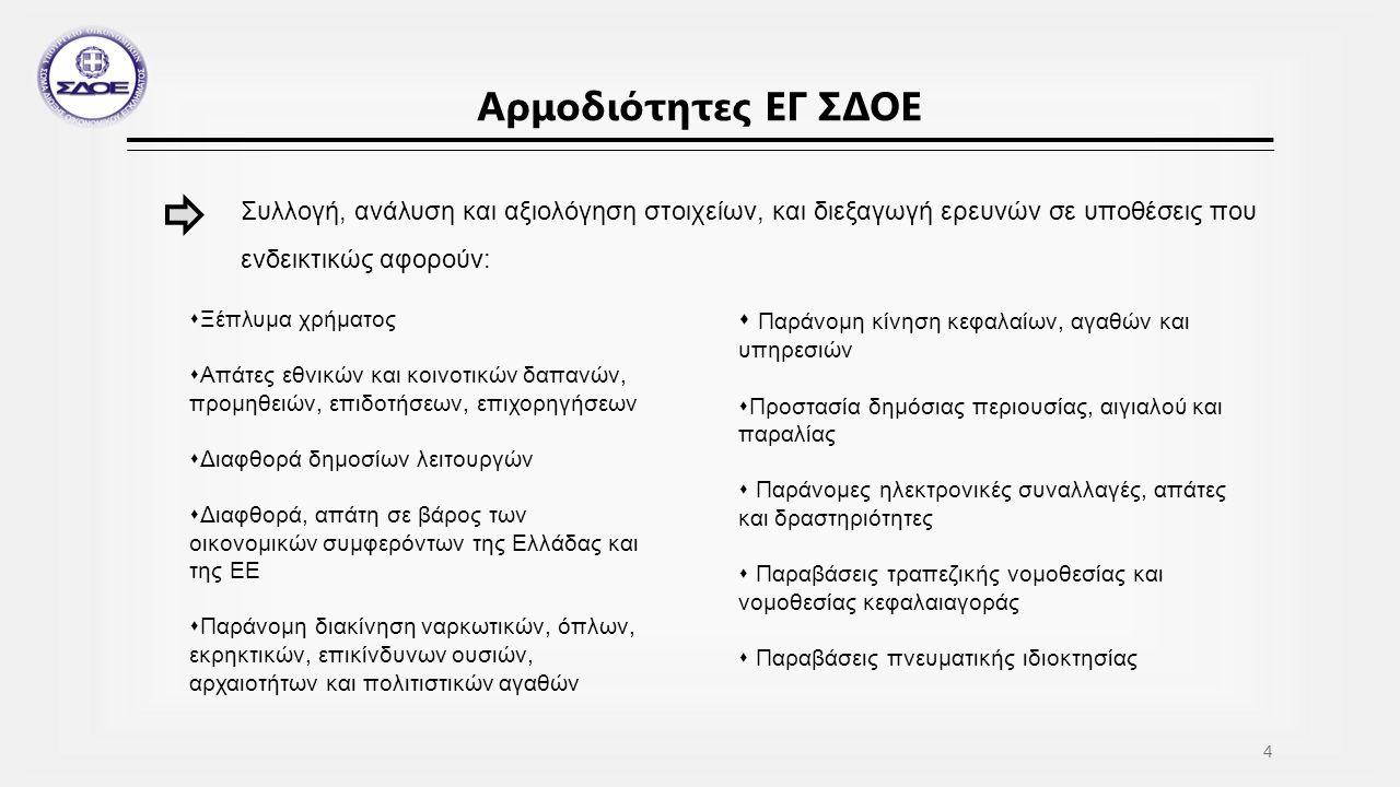 Μεταφορά φορολογικών και τελωνειακών αρμοδιοτήτων Ν.