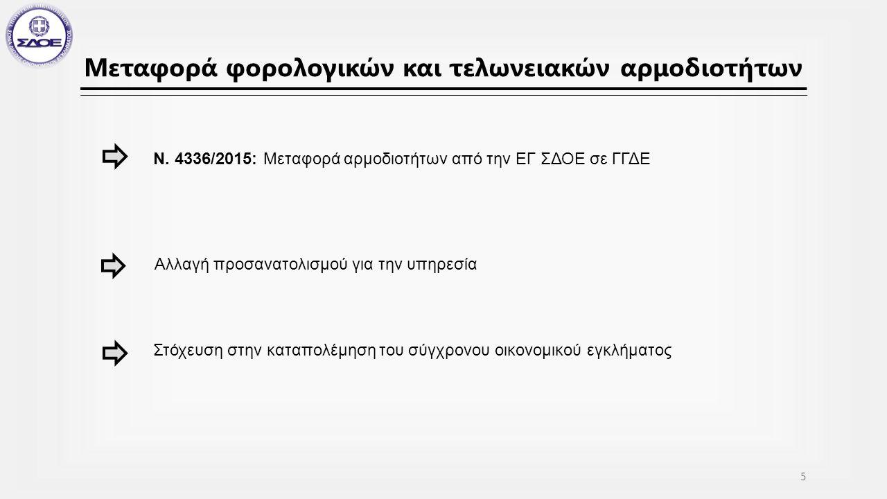 Συνεργασίες Συμμετοχή σε Μικτά Κλιμάκια Ελέγχου Συμμετοχή σε Μικτά Κλιμάκια Ελέγχου Με εντολή ΓΕΓΚΑΔ, ΓΕΔΔ 16 Διεθνείς Συνεργασίες COCOLAF, OLAF Αιτήματα συνδρομής από INTERPOL : 19 αιτήματα EUROPOL: 292 αιτήματα Μέλος του δικτύου CARIN, με ενεργό σύνδεσμο το Εθνικό Γραφείο Ανάκτησης – ARO GREECE – Έρευνες εντοπισμού περιουσιακών στοιχείων 2015: 162 φυσικά και 212 νομικά πρόσωπα DEA (Drug Enforcement Administration)