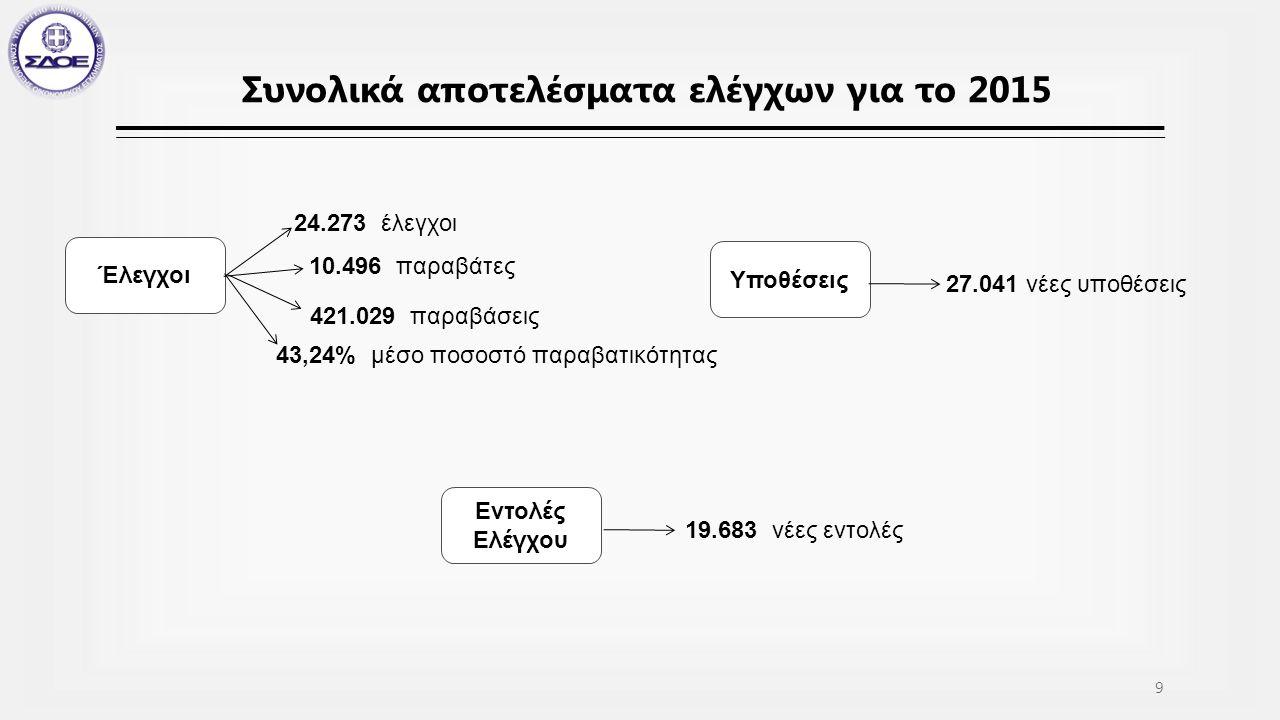 Συνολικά αποτελέσματα ελέγχων για το 2015 Έλεγχοι 24.273 έλεγχοι 10.496 παραβάτες 421.029 παραβάσεις 43,24% μέσο ποσοστό παραβατικότητας Υποθέσεις 27.041 νέες υποθέσεις Εντολές Ελέγχου 19.683 νέες εντολές 9