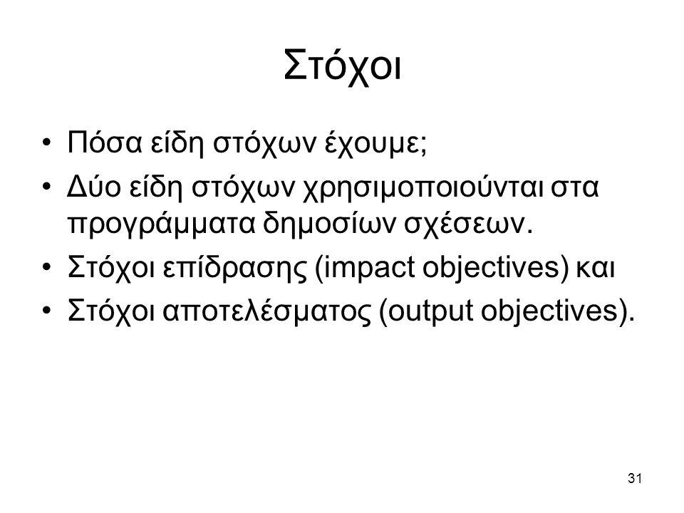 31 Στόχοι Πόσα είδη στόχων έχουμε; Δύο είδη στόχων χρησιμοποιούνται στα προγράμματα δημοσίων σχέσεων.