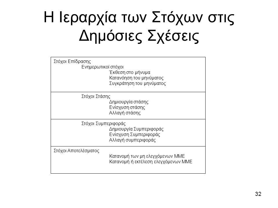32 Η Ιεραρχία των Στόχων στις Δημόσιες Σχέσεις Στόχοι Επίδρασης Ενημερωτικοί στόχοι Έκθεση στο μήνυμα Κατανόηση του μηνύματος Συγκράτηση του μηνύματος Στόχοι Στάσης Δημιουργία στάσης Ενίσχυση στάσης Αλλαγή στάσης Στόχοι Συμπεριφοράς Δημιουργία Συμπεριφοράς Ενίσχυση Συμπεριφοράς Αλλαγή συμπεριφοράς Στόχοι Αποτελέσματος Κατανομή των μη ελεγχόμενων ΜΜΕ Κατανομή ή εκτέλεση ελεγχόμενων ΜΜΕ