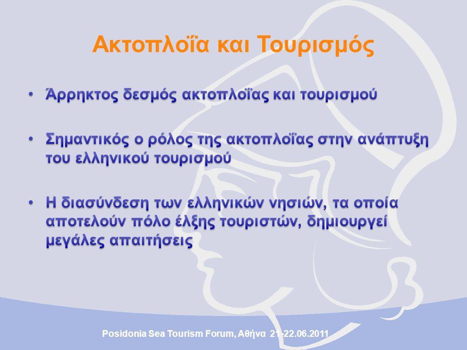 Αφίξεις αλλοδαπών τουριστών στην Ελλάδα Πηγή: ΕΛ.ΣΤΑΤ.