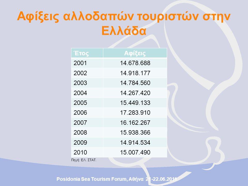 Αφίξεις αλλοδαπών τουριστών στην Ελλάδα Πηγή: ΕΛ. ΣΤΑΤ.