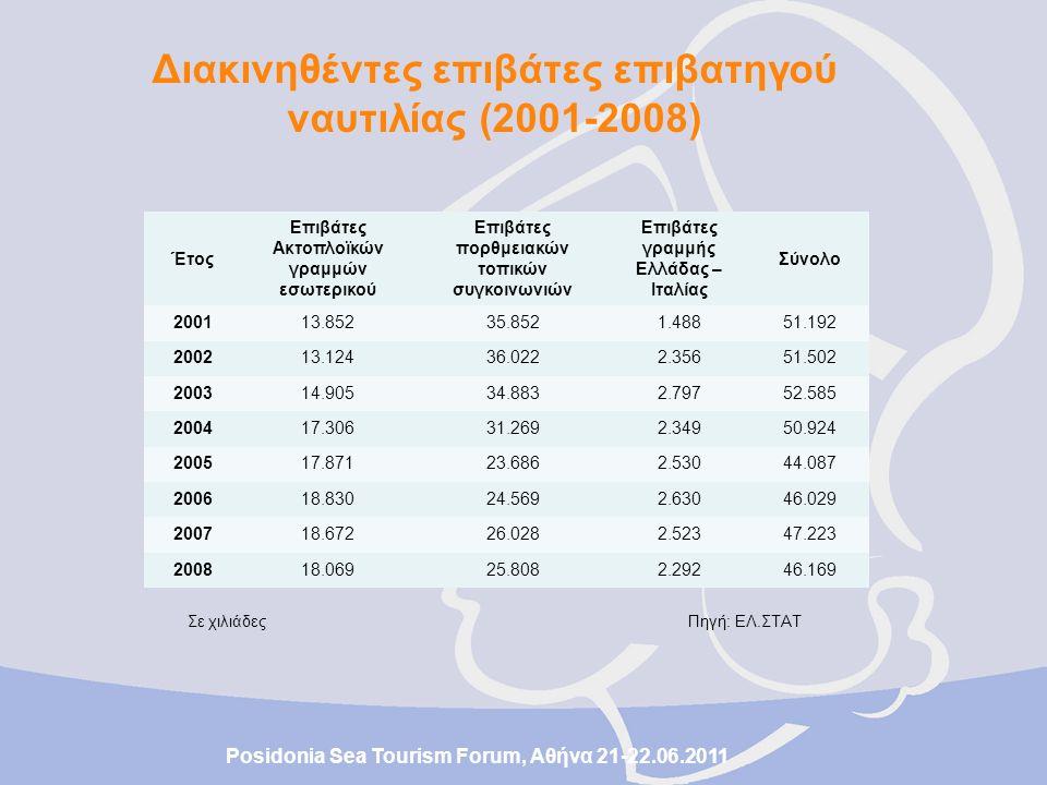 Σε χιλιάδες Πηγή: ΕΛ.ΣΤΑΤ Ακτοπλοϊκές Γραμμές20042005200620072008 Διακινηθέντες επιβάτες Αργοσαρωνικός3.3633.2663.2213.4003.148 Πειραιάς –Πελοπόννησος133185174150107 Πειραιάς – Κρήτη2.5122.4732.8382.3802.372 Πειραιάς – Κρήτη– Δωδεκάνησος186238224207142 Πειραιάς – Δωδεκάνησος8321.4501.7879371.456 Πειραιάς – Δυτικές Κυκλάδες625695593887647 Πειραιάς – Ανατολικές Κυκλάδες1.9791.1201.0021.6651.247 Πειραιάς – Μύκονος – Τήνος – Σάμος1.6091.6071.7421.5821.517 Πειραιάς – Χίος – Μυτιλήνη933898884853848 Πάτρα – Ακαρνανία – Ιόνιο342329464438461 Ραφήνα – Εύβοια – Άνδρος – Τήνος2.0222.2492.3332.4452.377 Βόλος – Σποράδες – Κύμη854901933957939 Λοιπές1.9162.4602.6352.7712.808 Σύνολο17.30617.87118.83018.67218.069 Posidonia Sea Tourism Forum, Αθήνα 21-22.06.2011 Ακτοπλοϊκές γραμμές εσωτερικού: διακινηθέντες επιβάτες (2004-2008)