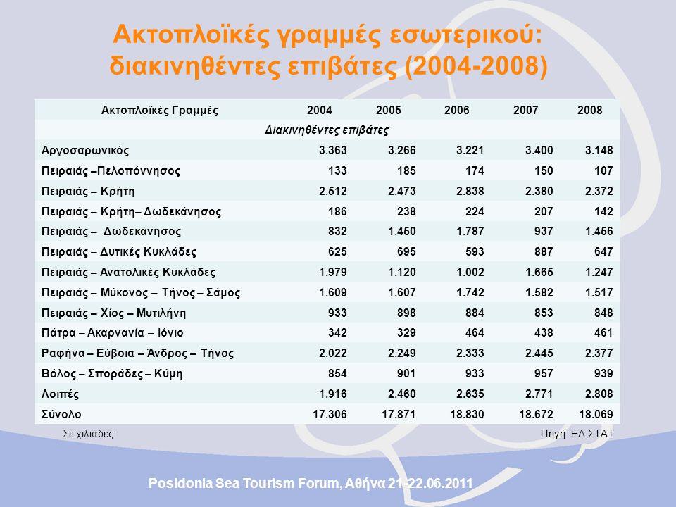 Σε χιλιάδες Πηγή: ΕΛ.ΣΤΑΤ Ακτοπλοϊκές Γραμμές20042005200620072008 Μεταφερθέντα οχήματα (φορτηγά, επιβατηγά, δίκυκλα – τρίκυκλα) Αργοσαρωνικός424409401424391 Πειραιάς – Πελοπόννησος4662595635 Πειραιάς – Κρήτη507484526516504 Πειραιάς – Κρήτη - Δωδεκάνησος4748394435 Πειραιάς – Δωδεκάνησος224283314232295 Πειραιάς – Δυτικές Κυκλάδες121128111153131 Πειραιάς – Ανατολικές Κυκλάδες273148147217210 Πειραιάς – Μύκονος- Τήνος - Σάμος232223254245243 Πειραιάς – Χίος - Μυτιλήνη198182171158164 Πειραιάς – Ακαρνανία - Ιόνιο7573107110105 Ραφήνα – Εύβοια – Άνδρος - Τήνος377427417438421 Βόλος – Σποράδες – Κύμη144146155205162 Λοιπές290346388415391 Σύνολο2.9582.9593.0893.2133.087 Posidonia Sea Tourism Forum, Αθήνα 21-22.06.2011 Ακτοπλοϊκές γραμμές εσωτερικού: μεταφερθέντα οχήματα (2004-2008)