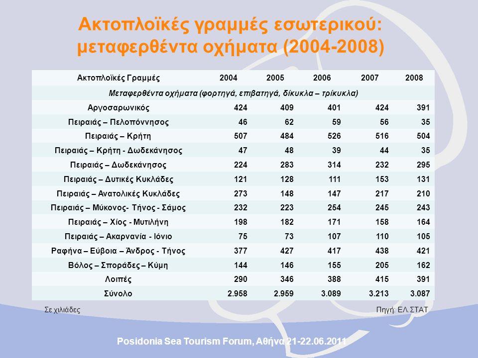 Είναι απαραίτητα: Posidonia Sea Tourism Forum, Αθήνα 21-22.06.2011