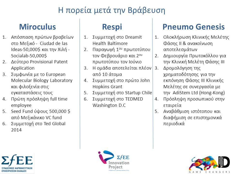 1.Απόσπαση πρώτων βραβείων στο Μεξικό - Ciudad de las Ideas-50,000$ και την Χιλή - Socialab-50,000$ 2.Δεύτερο Provisional Patent Application 3.Συμφωνία με το European Molecular Biology Laboratory και φιλοξενία στις εγκαταστάσεις τους 4.Πρώτη πρόσληψη full time employee 5.Seed Fund ύψους 500,000 $ από Μεξικάνικο VC fund 6.Συμμετοχή στο Ted Global 2014 Μiroculus 1.Ολοκλήρωση Κλινικής Μελέτης Φάσης ΙΙ & ανακοίνωση αποτελεσμάτων 2.Δημιουργία Πρωτοκόλλου για την Κλινική Μελέτη Φάσης ΙΙΙ 3.Δρομολόγηση της χρηματοδότησης για την εκπόνηση Φάσης ΙΙΙ Κλινικής Μελέτης σε συνεργασία με την AdiStem Ltd (Hong-Kong) 4.Πρόσληψη προσωπικού στην εταιρεία 5.Αναβάθμιση ιστότοπου και διαφήμιση σε επιστημονικά περιοδικά Pneumo Genesis 1.Συμμετοχή στο Dreamit Health Baltimore 2.Παραγωγή 1 ου πρωτοτύπου τον Φεβρουάριο και 2 ου πρωτοτύπου τον Ιούνιο 3.H ομάδα αποτελείται πλέον από 10 άτομα 4.Συμμετοχή στο πρώτο John Hopkins Grant 5.Συμμετοχή στο Startup Chile 6.Συμμετοχή στο TEDMED Washington D.C Respi Η πορεία μετά την Βράβευση