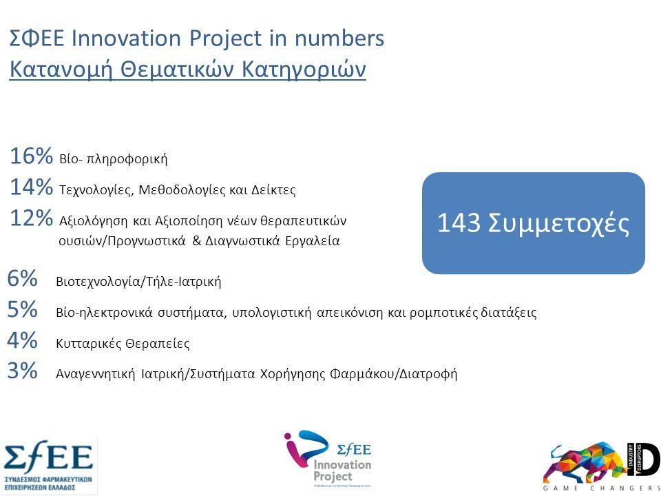 ΣΦΕΕ Innovation Project in numbers Κατανομή Θεματικών Κατηγοριών 6% Βιοτεχνολογία/Τήλε-Ιατρική 5% Βίο-ηλεκτρονικά συστήματα, υπολογιστική απεικόνιση και ρομποτικές διατάξεις 4% Κυτταρικές Θεραπείες 3% Αναγεννητική Ιατρική/Συστήματα Χορήγησης Φαρμάκου/Διατροφή 143 Συμμετοχές 16% Βίο- πληροφορική 14% Τεχνολογίες, Μεθοδολογίες και Δείκτες 12% Αξιολόγηση και Αξιοποίηση νέων θεραπευτικών ουσιών/Προγνωστικά & Διαγνωστικά Εργαλεία