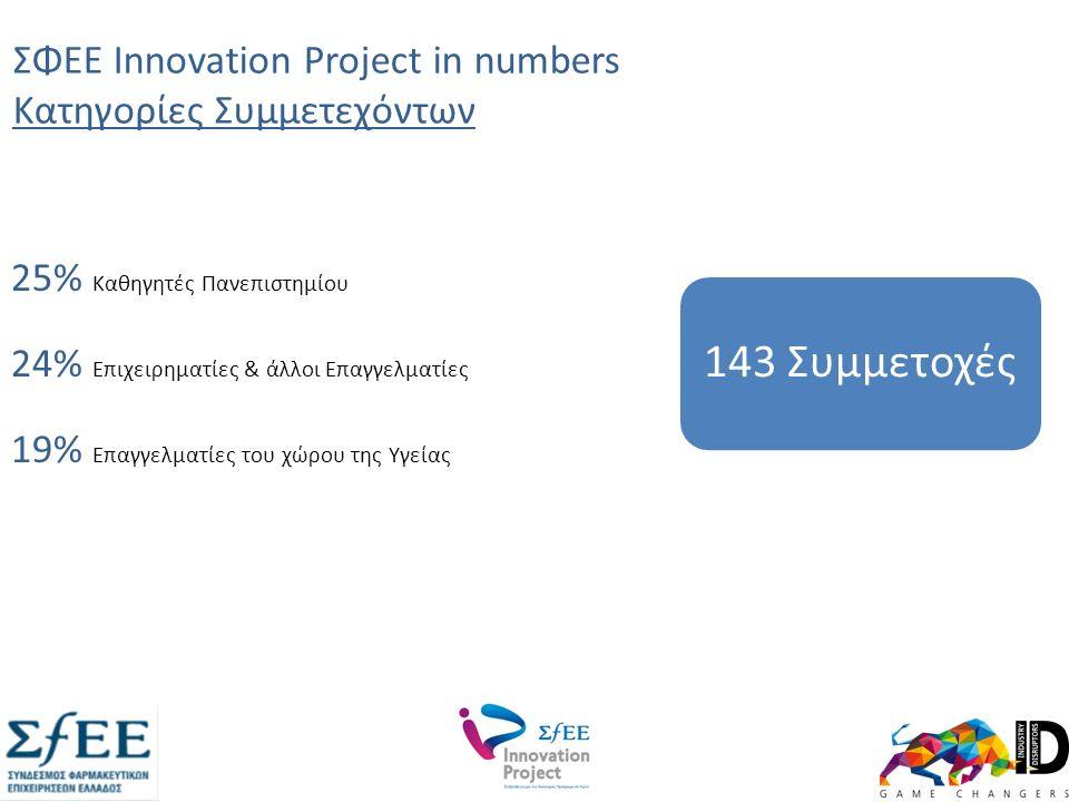 ΣΦΕΕ Innovation Project in numbers Κατηγορίες Συμμετεχόντων 25% Καθηγητές Πανεπιστημίου 24% Επιχειρηματίες & άλλοι Επαγγελματίες 19% Επαγγελματίες του χώρου της Υγείας 143 Συμμετοχές