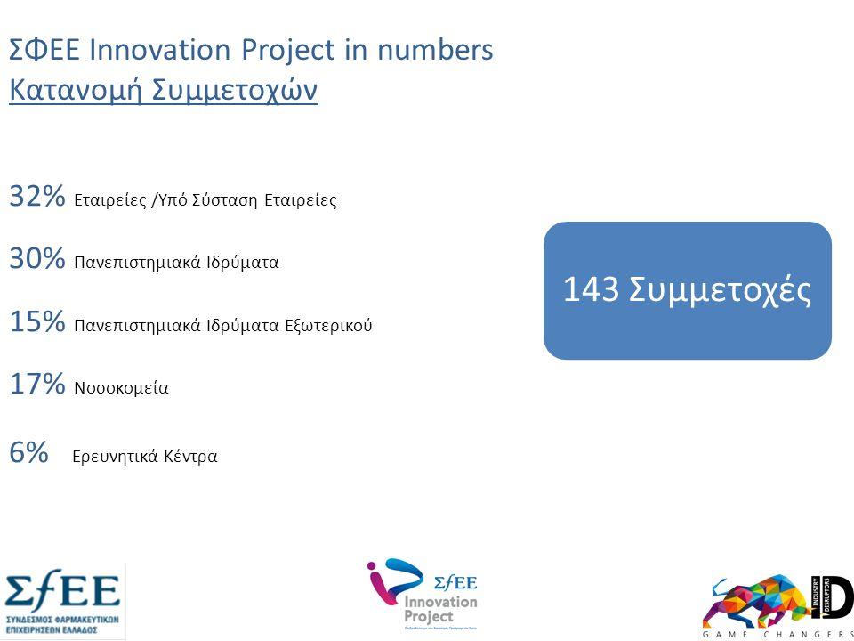 ΣΦΕΕ Innovation Project in numbers Κατανομή Συμμετοχών 32% Εταιρείες /Υπό Σύσταση Εταιρείες 30% Πανεπιστημιακά Ιδρύματα 15% Πανεπιστημιακά Ιδρύματα Εξωτερικού 17% Νοσοκομεία 6% Ερευνητικά Κέντρα 143 Συμμετοχές