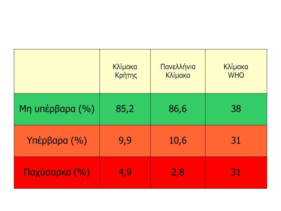 Κλίμακα Κρήτης Πανελλήνια Κλίμακα WHO Μη υπέρβαρα (%)85,286,638 Υπέρβαρα (%)9,910,631 Παχύσαρκα (%)4,92,831