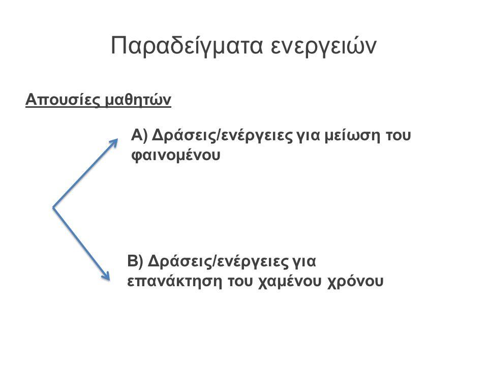 Παραδείγματα ενεργειών Απουσίες μαθητών Α) Δράσεις/ενέργειες για μείωση του φαινομένου Β) Δράσεις/ενέργειες για επανάκτηση του χαμένου χρόνου
