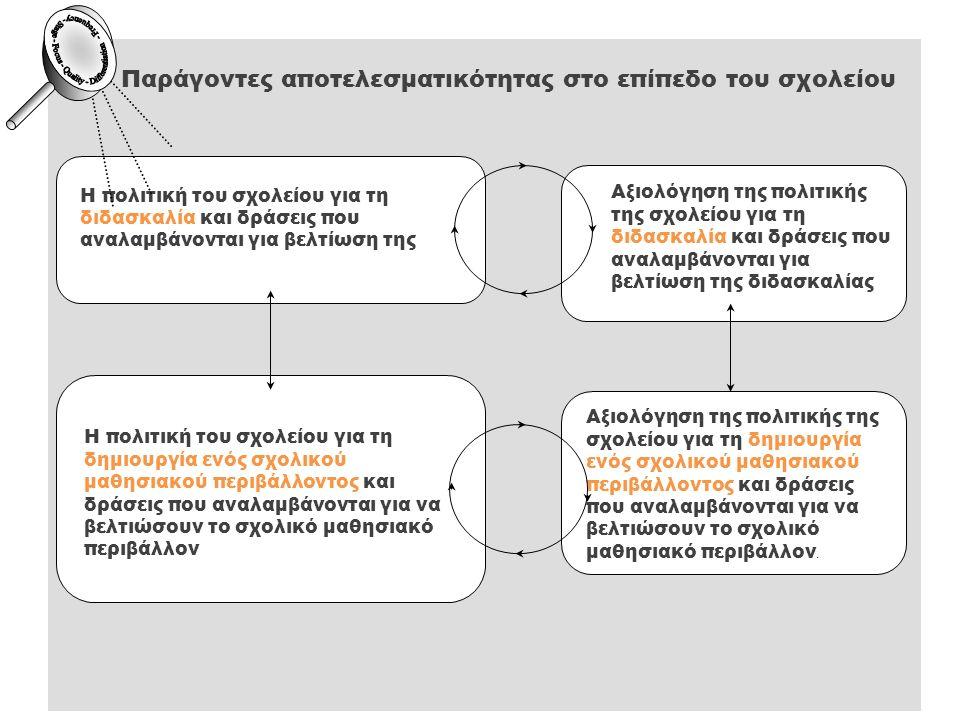 Παράγοντες αποτελεσματικότητας στο επίπεδο του σχολείου Η πολιτική του σχολείου για τη διδασκαλία και δράσεις που αναλαμβάνονται για βελτίωση της Αξιο