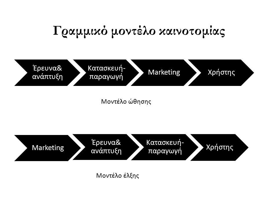Γραμμικό μοντέλο καινοτομίας Έρευνα& ανάπτυξη Κατασκευή -παραγωγή MarketingΧρήστης Marketing Έρευνα& ανάπτυξη Κατασκευή- παραγωγή Χρήστης Μοντέλο έλξης Μοντέλο ώθησης