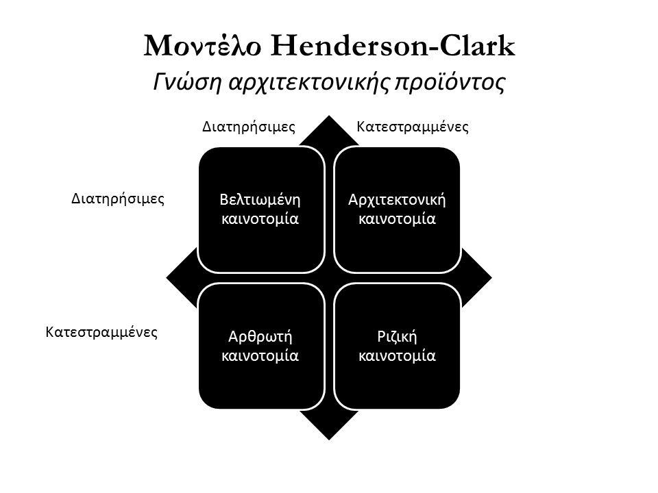 Μοντέλο Henderson-Clark Γνώση αρχιτεκτονικής προϊόντος Βελτιωμένη καινοτομία Αρχιτεκτονική καινοτομία Αρθρωτή καινοτομία Ριζική καινοτομία Διατηρήσιμες Κατεστραμμένες ΔιατηρήσιμεςΚατεστραμμένες