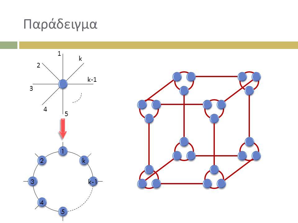 Παράδειγμα 1 2 3 4 5 k-1 k 1 2 3 4 5 k