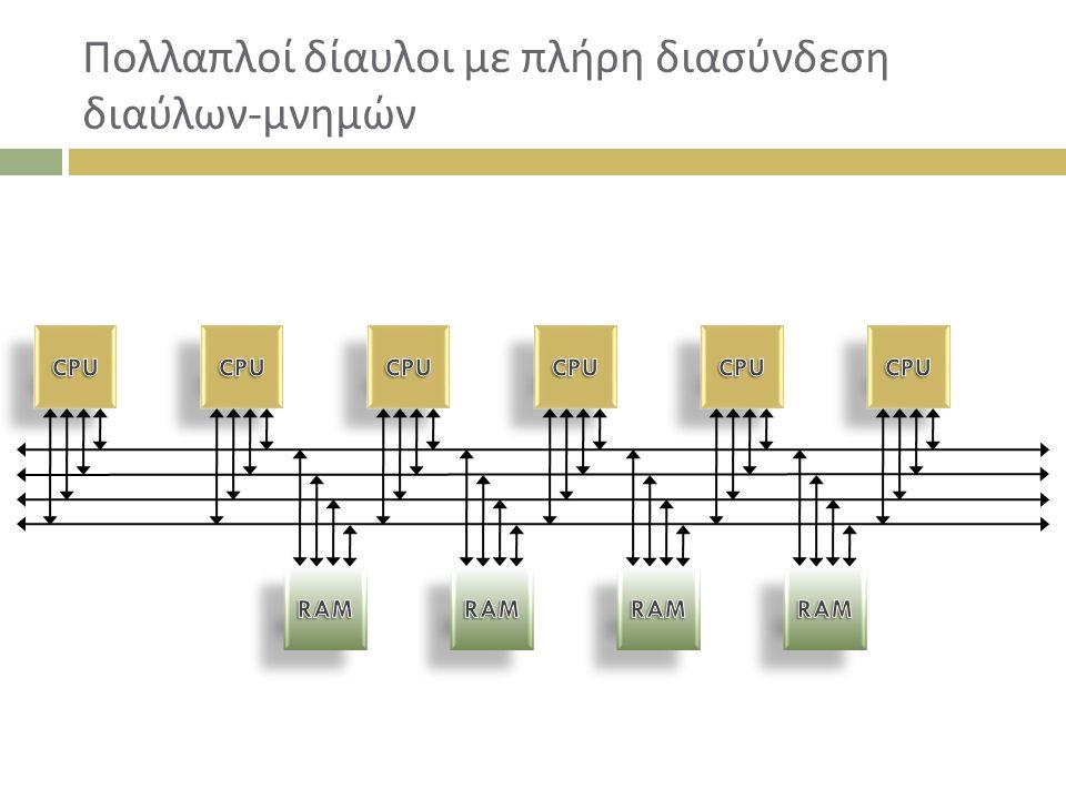 Πολλαπλοί δίαυλοι με πλήρη διασύνδεση διαύλων-μνημών