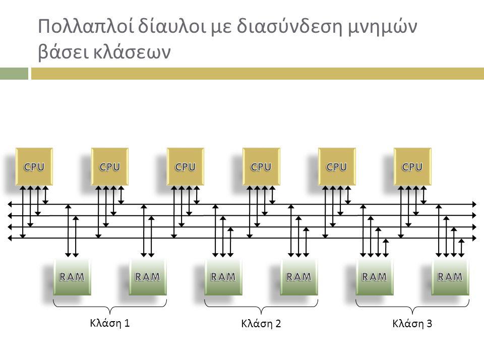 Πολλαπλοί δίαυλοι με διασύνδεση μνημών βάσει κλάσεων Κλάση 1 Κλάση 2 Κλάση 3