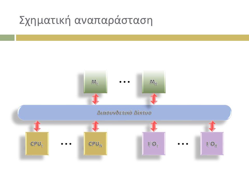 Κατηγοριοποίηση ΔΔ  Στατικά  Συνδέσεις από σημείο σε σημείο Οι συνδέσεις δεν αλλάζουν κατά την διάρκεια εκτέλεσης  Δυναμικά  Συνδέσεις που μπορούν να αλλάζουν κατά την διάρκεια εκτέλεσης Δίαυλοι (Busses) Δίκτυα πολλαπλών βαθμίδων Crossbar switches