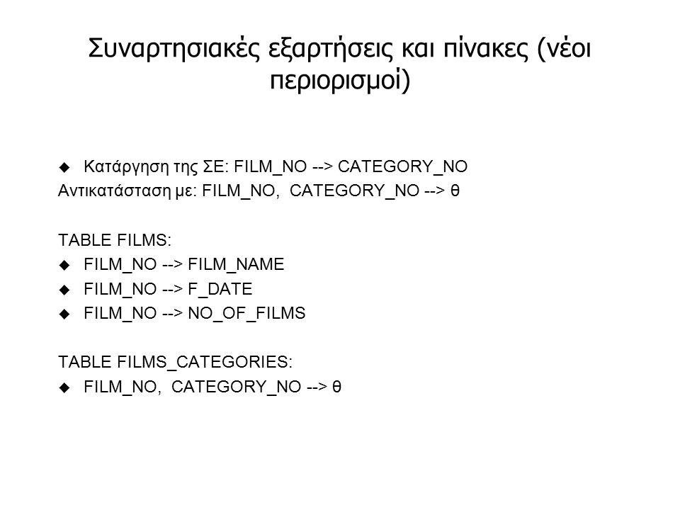 Συναρτησιακές εξαρτήσεις και πίνακες (νέοι περιορισμοί) u Κατάργηση της ΣΕ: FILM_NO --> CATEGORY_NO Αντικατάσταση με: FILM_NO, CATEGORY_NO --> θ TABLE FILMS: u FILM_NO --> FILM_NAME u FILM_NO --> F_DATE u FILM_NO --> NO_OF_FILMS TABLE FILMS_CATEGORIES: u FILM_NO, CATEGORY_NO --> θ