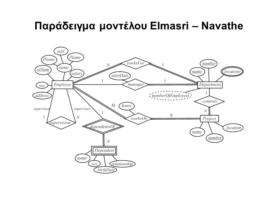 Παράδειγμα μοντέλου Elmasri – Navathe