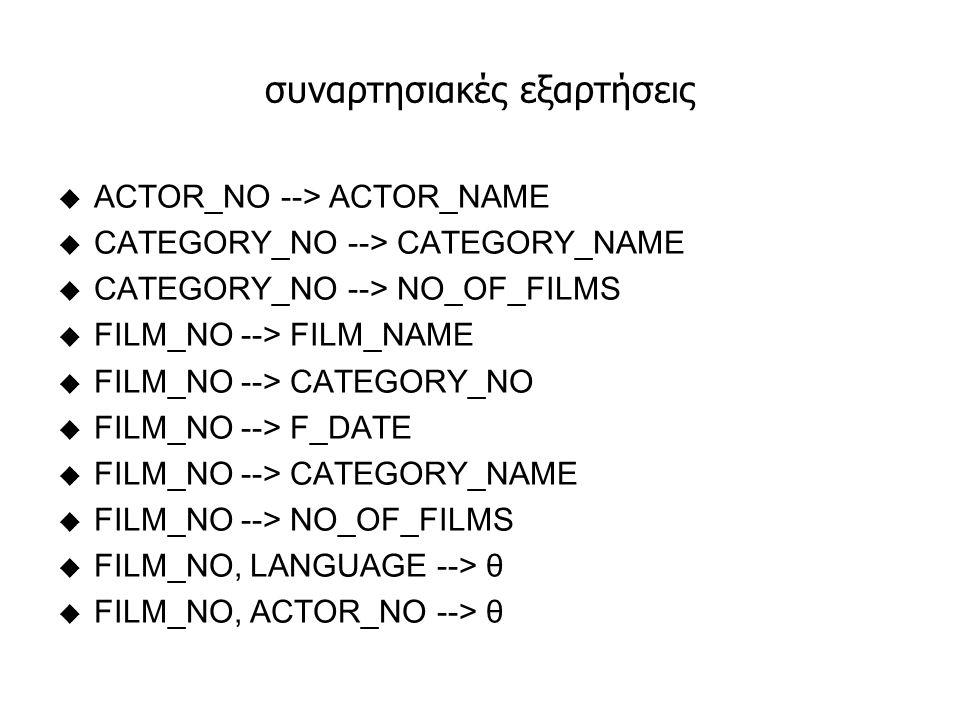 Σχέσεις - Πίνακες TABLE ACTORS: u ACTOR_NO --> ACTOR_NAME TABLE CATEGORIES: u CATEGORY_NO --> CATEGORY_NAME u CATEGORY_NO --> NO_OF_FILMS TABLE FILMS: u FILM_NO --> FILM_NAME u FILM_NO --> CATEGORY_NO u FILM_NO --> F_DATE u FILM_NO --> NO_OF_FILMS TABLE FILM_SUBTITLES: u FILM_NO, LANGUAGE --> θ TABLE FILM_ACTORS: u FILM_NO, ACTOR_NO --> θ u Απόδειξη της ΣΕ: FILM_NO --> CATEGORY_NAME