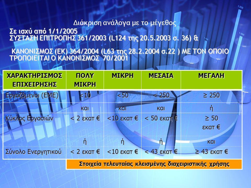 Διάκριση ανάλογα με το μέγεθος Σε ισχύ από 1/1/2005 ΣΥΣΤΑΣΗ ΕΠΙΤΡΟΠΗΣ 361/2003 (L124 της 20.5.2003 σ.