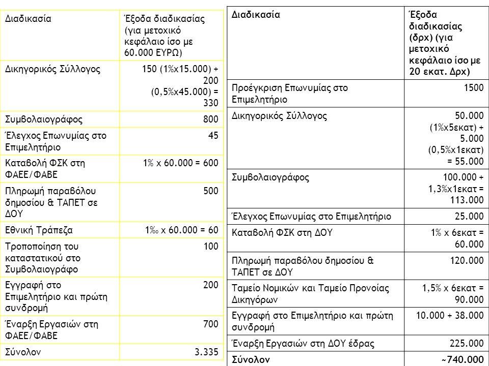 ΔιαδικασίαΈξοδα διαδικασίας (για μετοχικό κεφάλαιο ίσο με 60.000 ΕΥΡΩ) Δικηγορικός Σύλλογος150 (1%x15.000) + 200 (0,5%x45.000) = 330 Συμβολαιογράφος800 Έλεγχος Επωνυμίας στο Επιμελητήριο 45 Καταβολή ΦΣΚ στη ΦΑΕΕ/ΦΑΒΕ 1% x 60.000 = 600 Πληρωμή παραβόλου δημοσίου & ΤΑΠΕΤ σε ΔΟΥ 500 Εθνική Τράπεζα1‰ x 60.000 = 60 Τροποποίηση του καταστατικού στο Συμβολαιογράφο 100 Εγγραφή στο Επιμελητήριο και πρώτη συνδρομή 200 Έναρξη Εργασιών στη ΦΑΕΕ/ΦΑΒΕ 700 Σύνολον3.335 ΔιαδικασίαΈξοδα διαδικασίας (δρχ) (για μετοχικό κεφάλαιο ίσο με 20 εκατ.